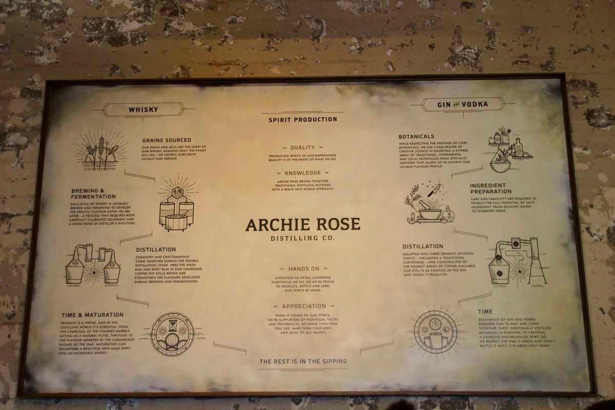 Histoire Archie Rose Food Tour Sydney